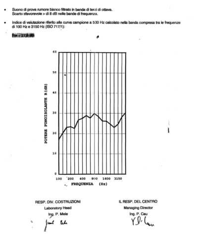 Sound insulation certificate 27 dB