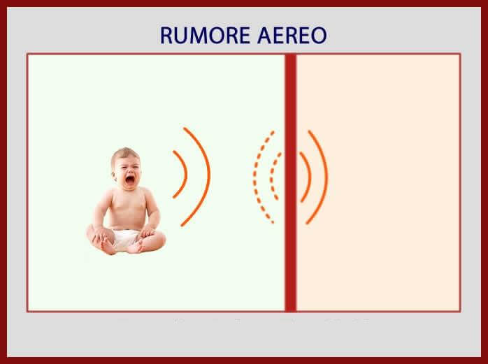 airborne noise